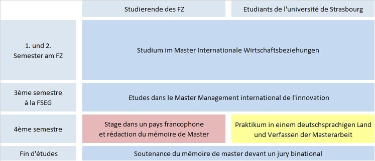 Studienverlaufsplan IWB-M2i